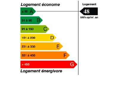 Logement économe, classification A+